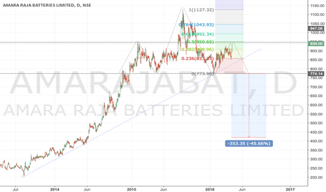 AMARAJABAT: AMARAJABAT - A probable H&S pattern developing.