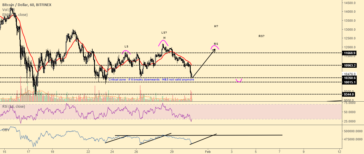 Possible head and shoulders forming on BTC