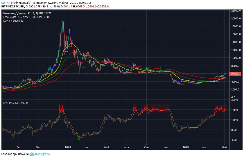 nvt bitcoin tradingview