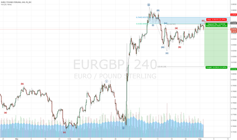 EURGBP: EURGBP - anticipating another 5 waves down