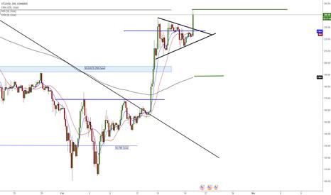 LTCUSD: LTC/USD - Target Hit On Triangle Break