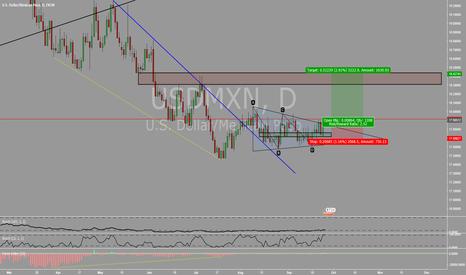 USDMXN: Divergence + Symmetrical Triangle Break