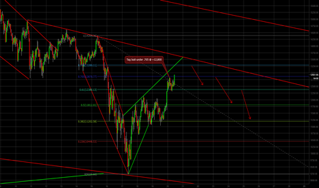 BTCUSD: Bitcoin Chart from Lesson #1