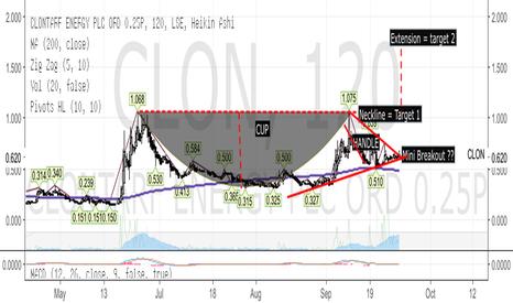 CLON: CLON - Clontarf Energy