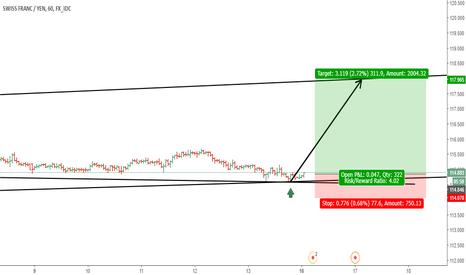 CHFJPY: CHF/JPY long term channel pattern