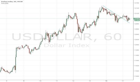 USDOLLAR: Could be Dollar Bullish here