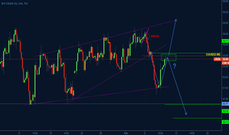 USOIL: USOIL - AB=CD, ABCD, or bigger consolidation structure?