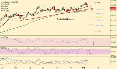 EURJPY: EUR/JPY breaks 20-DMA at 134.39, dip till 133 levels likely
