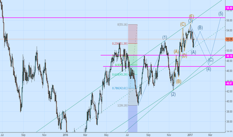 USOIL: Outlook to see subtle B wave adjustment, and then down, the tren