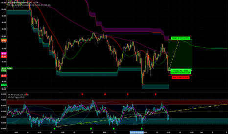 AUDJPY: ADJPY LONG with more to come