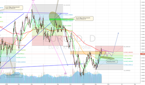 EURUSD: EURUSD Flag in the Making?