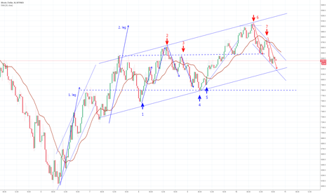 BTCUSD: Reversal over? The long road to 9000...