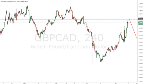 GBPCAD: GBPCAD after finish correction