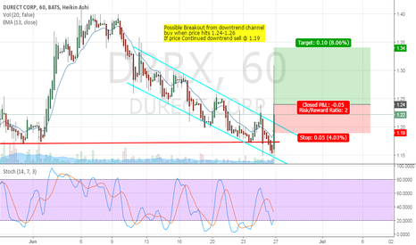 DRRX: DRRX continuation or breakout