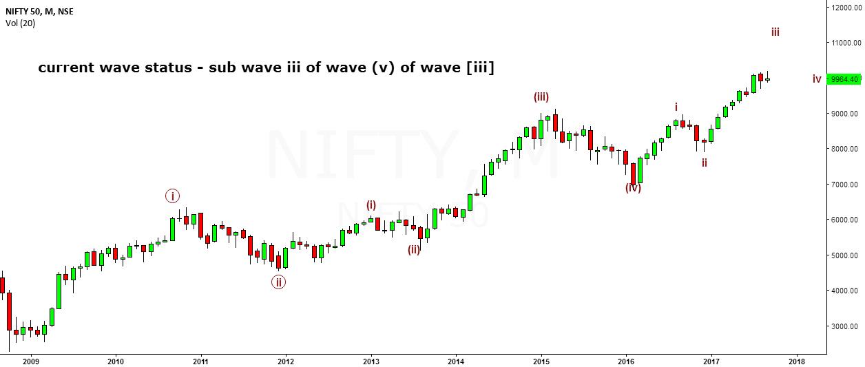 EW analysis of Nifty