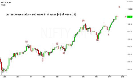 NIFTY: EW analysis of Nifty