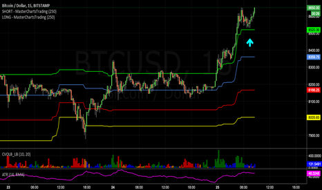 BTCUSD: Live trading #Bitcoin on 1 minute chart. Video link to follow