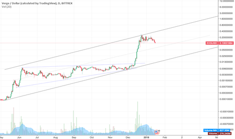 XVGUSD: XVGUSD Possible multi-month consolidation