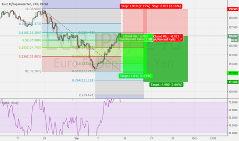 EURJPY: EURJPY short with nice r/r