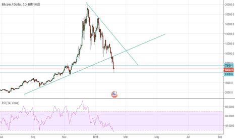 BTCUSD: btc now or never