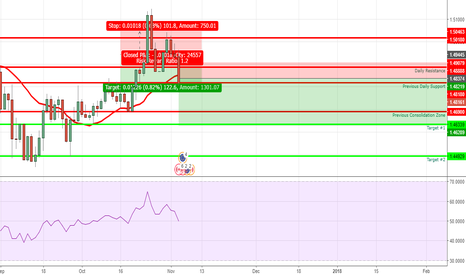 EURCAD: I have identified a short opportunity on the Eur Cad once again!