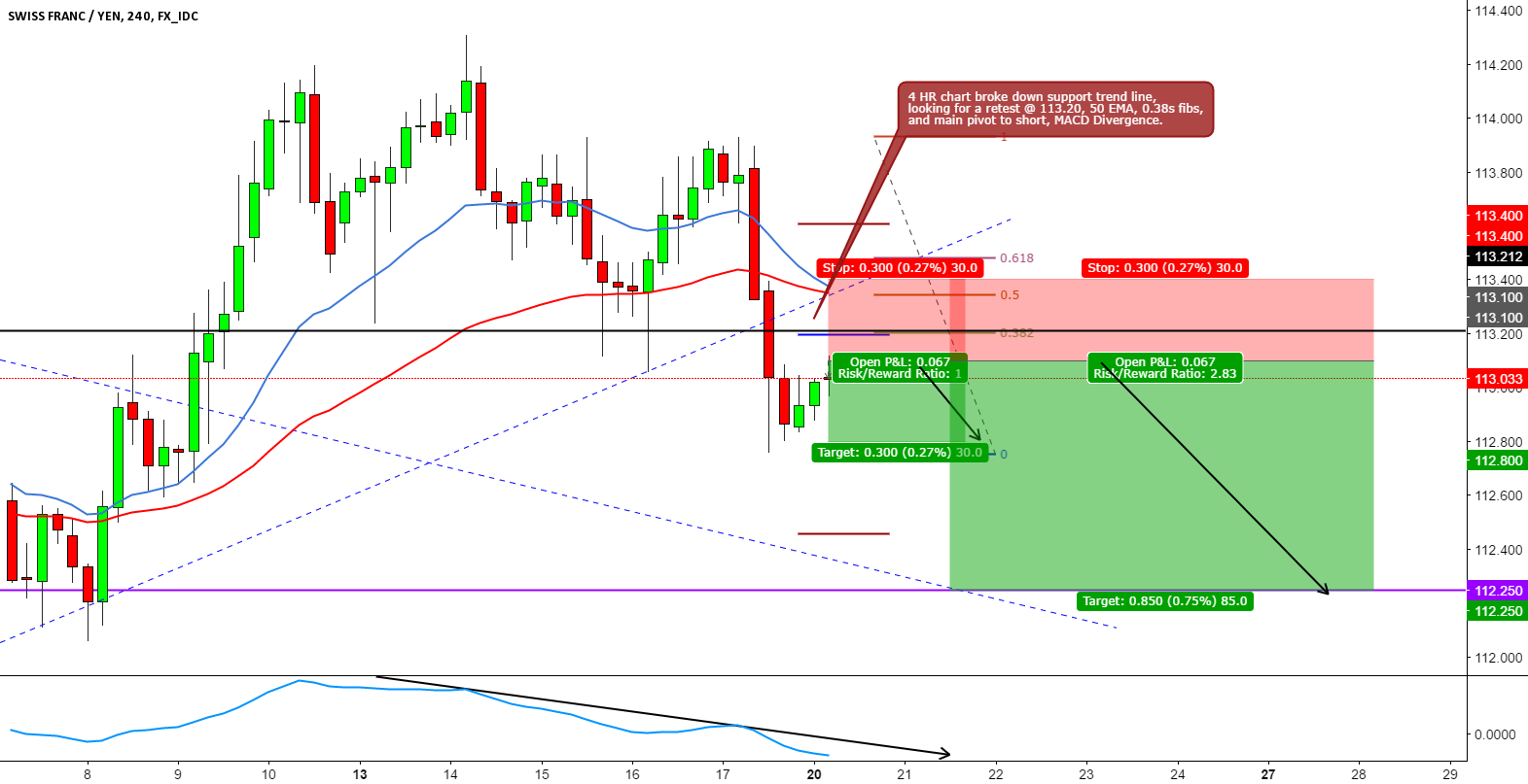 CHFJPY SHORT 4 HR BREAK AND RETEST TRADE SETUP