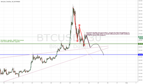 BTCUSD: Candlestick analysis to determine price direction on BTC/USD