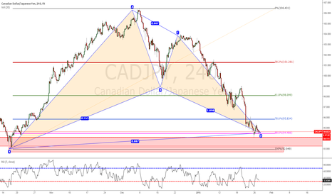 CADJPY: Good Oportunity to entry Long Gartley Pattern
