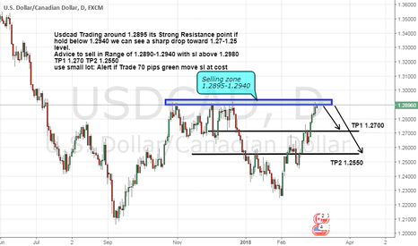 USDCAD: Usdcad Ready for Big drop any time be Alert.