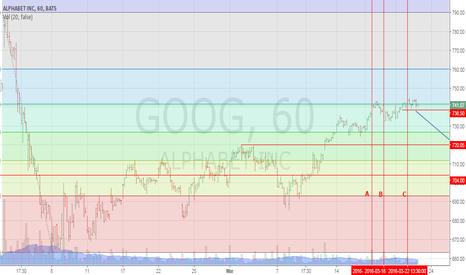 GOOG: 3 Days and price still around 61.8%