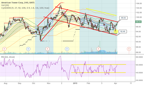 AMT: Shorting AMT - is this your zombie trade?