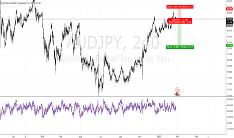AUDJPY: A short term sell