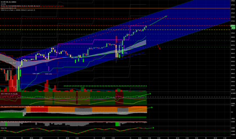SPX500USD: SP500 entry long in partenza nelle prossime chiusure orarie