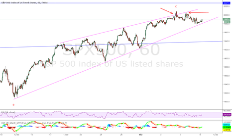 SPX500: SPX - intermediate top in or another high coming?
