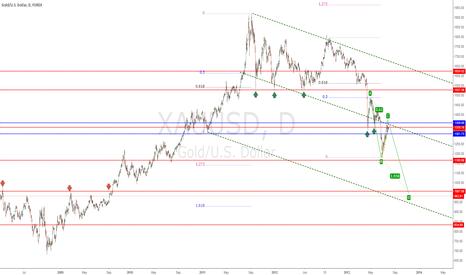 XAUUSD: Chart review of GOLD XAUUSD
