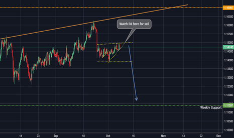 EURCHF: Potential 300+ PIP move!