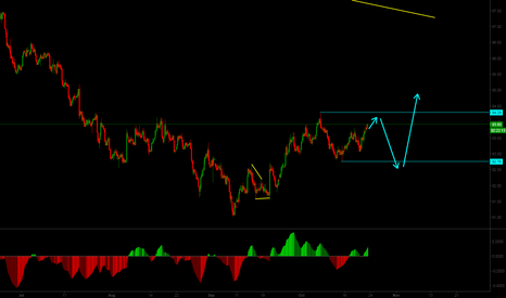 DXY: Possible corrective structure on DXY