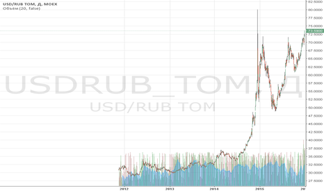 USDRUB_TOM: Обзор за 30 декабря: новый год – новые рекорды рубля