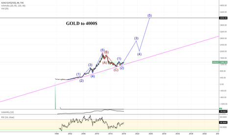 GOLD: GOLD to 4000$