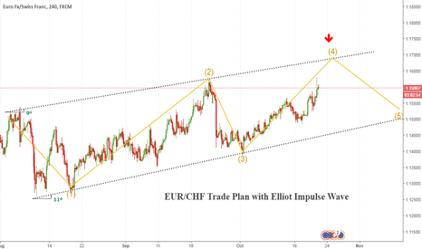 EURCHF: Trend Line Retest for EUR/CHF