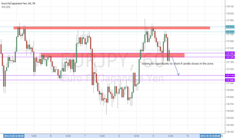 EURJPY: eurjpy (looking for shorting opportunties)