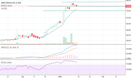 AARTIDRUGS: Possible upward trends due to buyback offer