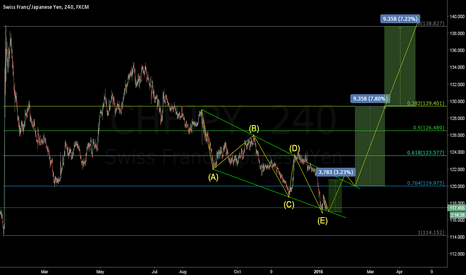 CHFJPY: Is this pair waiting for blast off?
