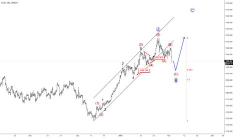 XAUUSD: Elliott wave Analysis: GOLD In A Pullback