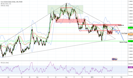EURAUD: EURAUD Is testing Resistance, Short Opportunity