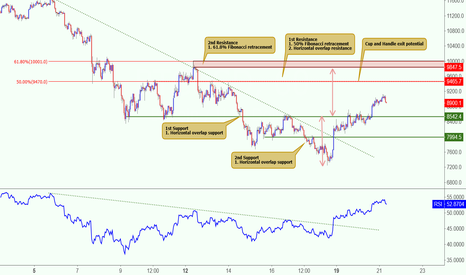 BTCUSD: BTCUSD made a bullish exit, potential to rise further!