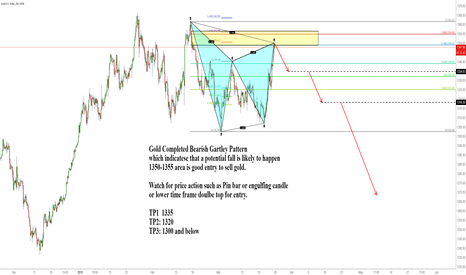 XAUUSD: Gold Completed Bearish Gartley Pattern