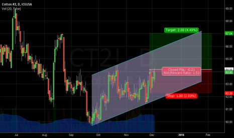 CT2!: Cotton - CT2! - Long Position Trading