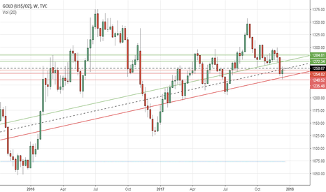 GOLD: Gold's weekly outlook: Dec 18-22