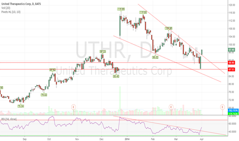 UTHR: UTHR - Breaking Out of a Falling Wedge with RSI Confirmation